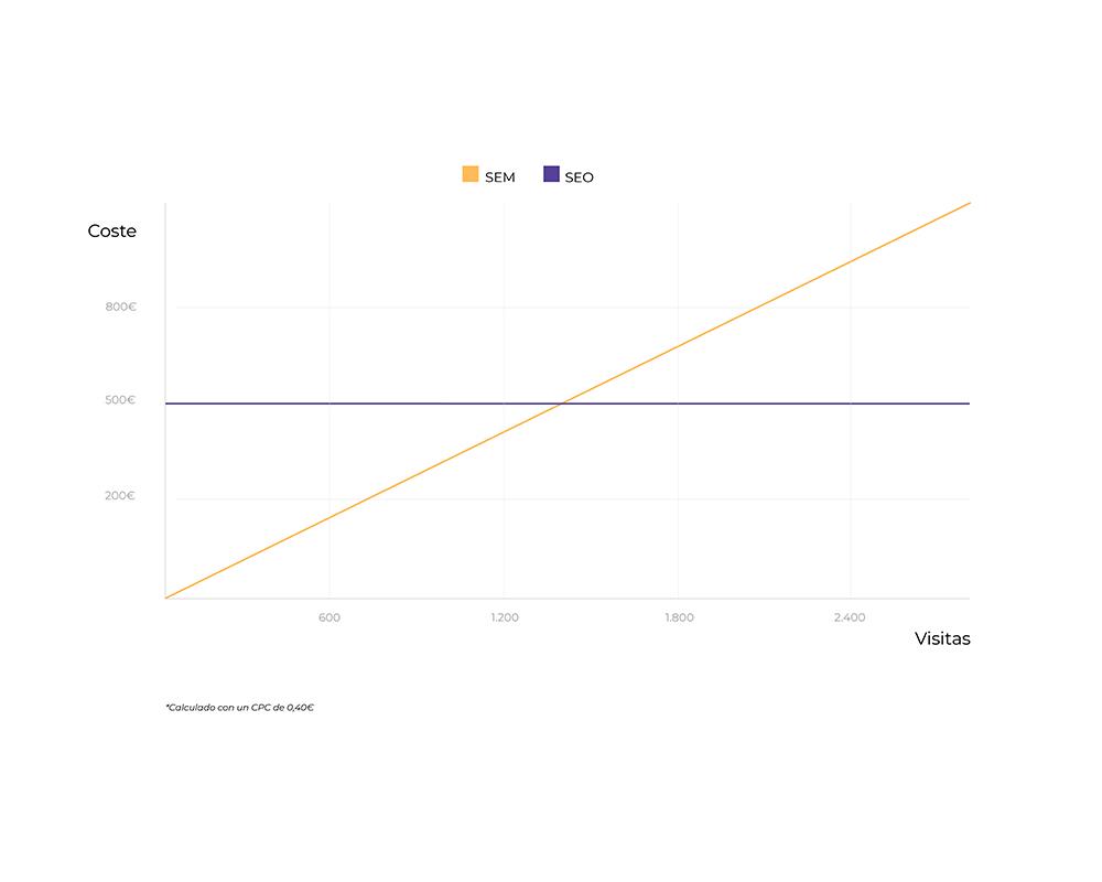 grafica coste